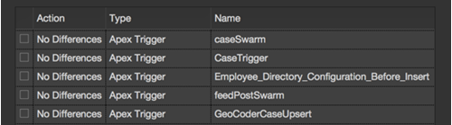 The same files on Salesforce organzations during deployment