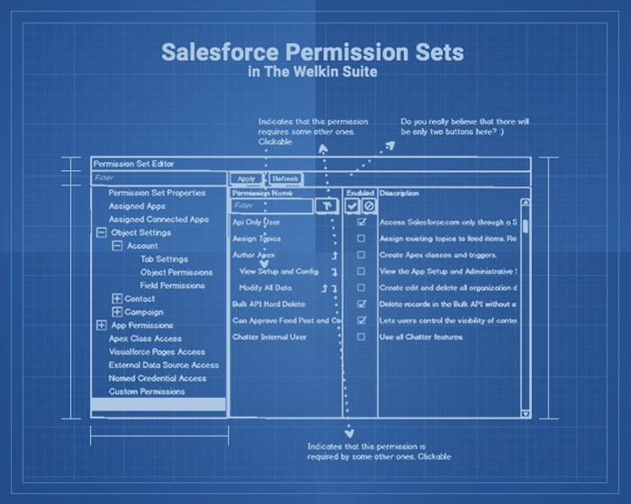 Salesforce permission sets