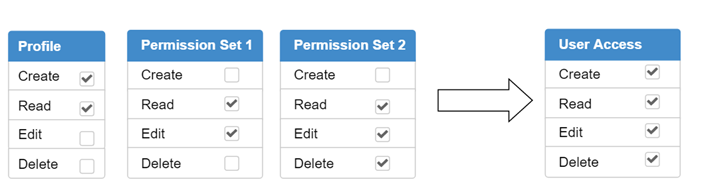 Permission Sets Assigning Example